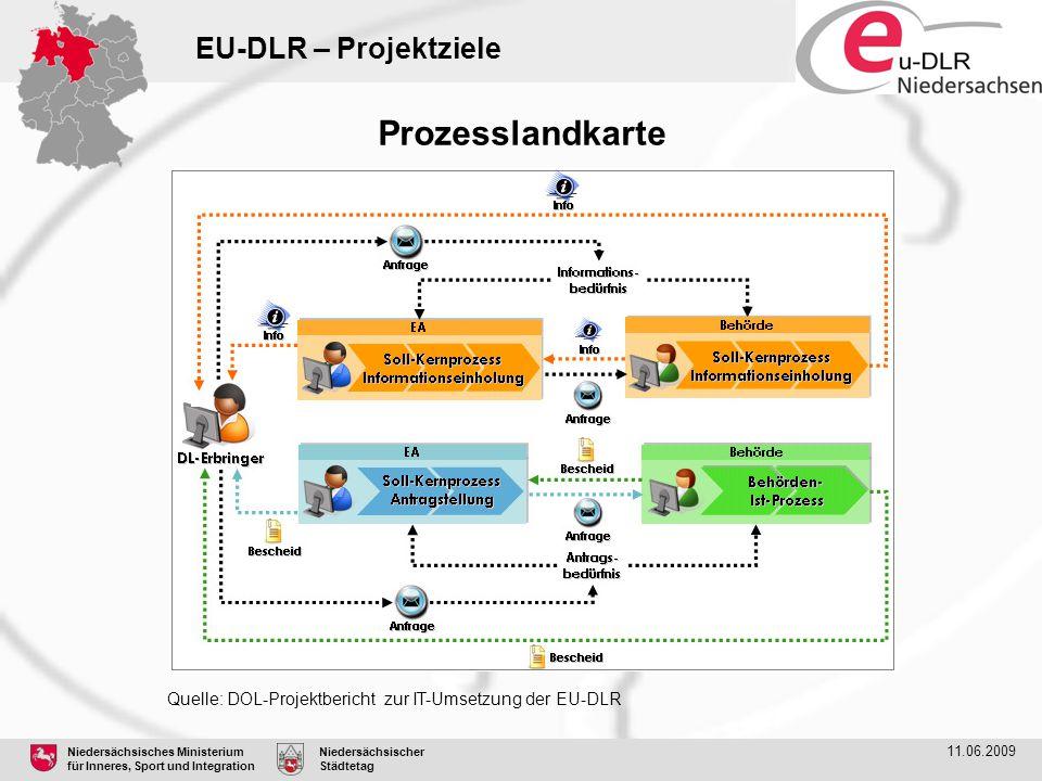 Prozesslandkarte EU-DLR – Projektziele