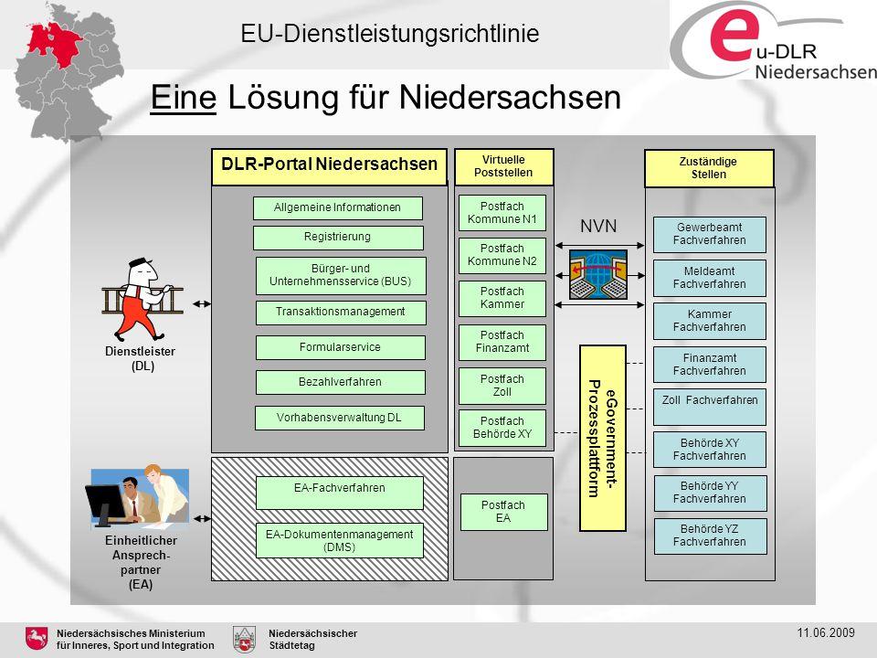 Virtuelle Poststellen eGovernment-Prozessplattform