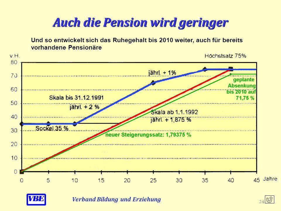 Auch die Pension wird geringer