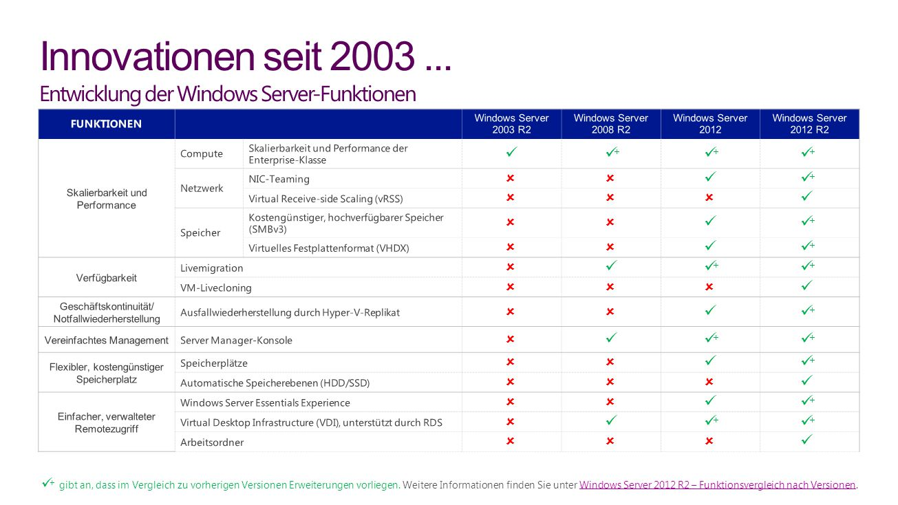 Innovationen seit 2003 ... Entwicklung der Windows Server-Funktionen