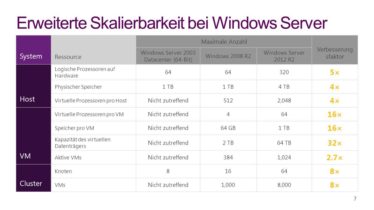 Erweiterte Skalierbarkeit bei Windows Server