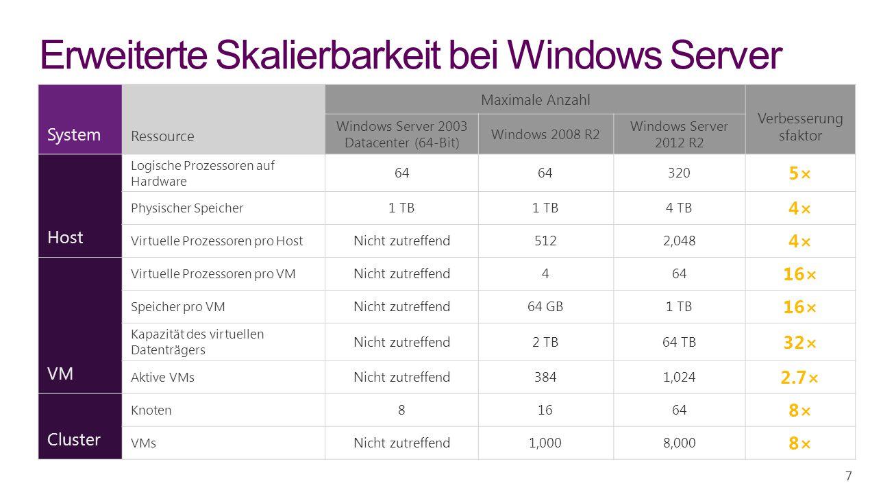 Erweiterte Skalierbarkeit bei Windows Server