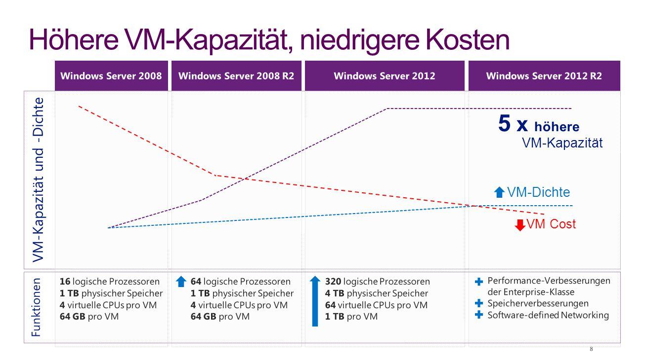 Höhere VM-Kapazität, niedrigere Kosten