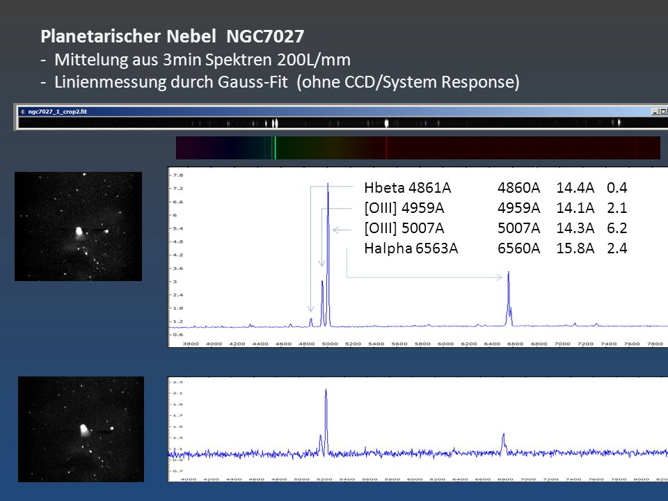 Planetarischer Nebel NGC7027 - Mittelung aus 3min Spektren 200L/mm - Linienmessung durch Gauss-Fit (ohne CCD/System Response)