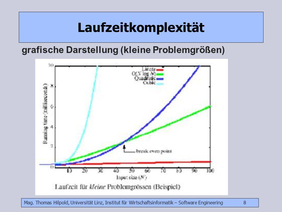Laufzeitkomplexität grafische Darstellung (kleine Problemgrößen)