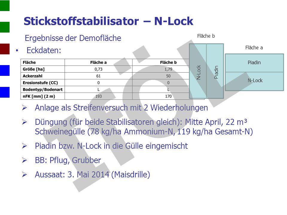 Stickstoffstabilisator – N-Lock
