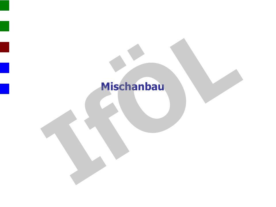 IfÖL Mischanbau. Seit 2013 Projekt der Hochschule Nürtlingen-Geislingen und der Uni Kassel.