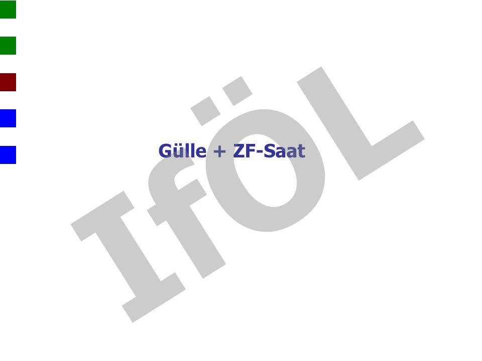 IfÖL Gülle + ZF-Saat. Verlagerung v.a. bei sehr feuchten Böden und bei intensiven Niederschlägen.