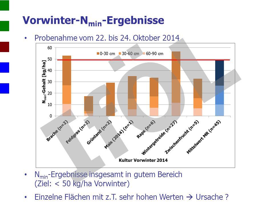 Vorwinter-Nmin-Ergebnisse