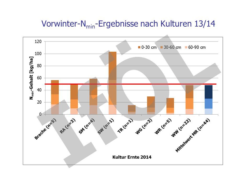 Vorwinter-Nmin-Ergebnisse nach Kulturen 13/14