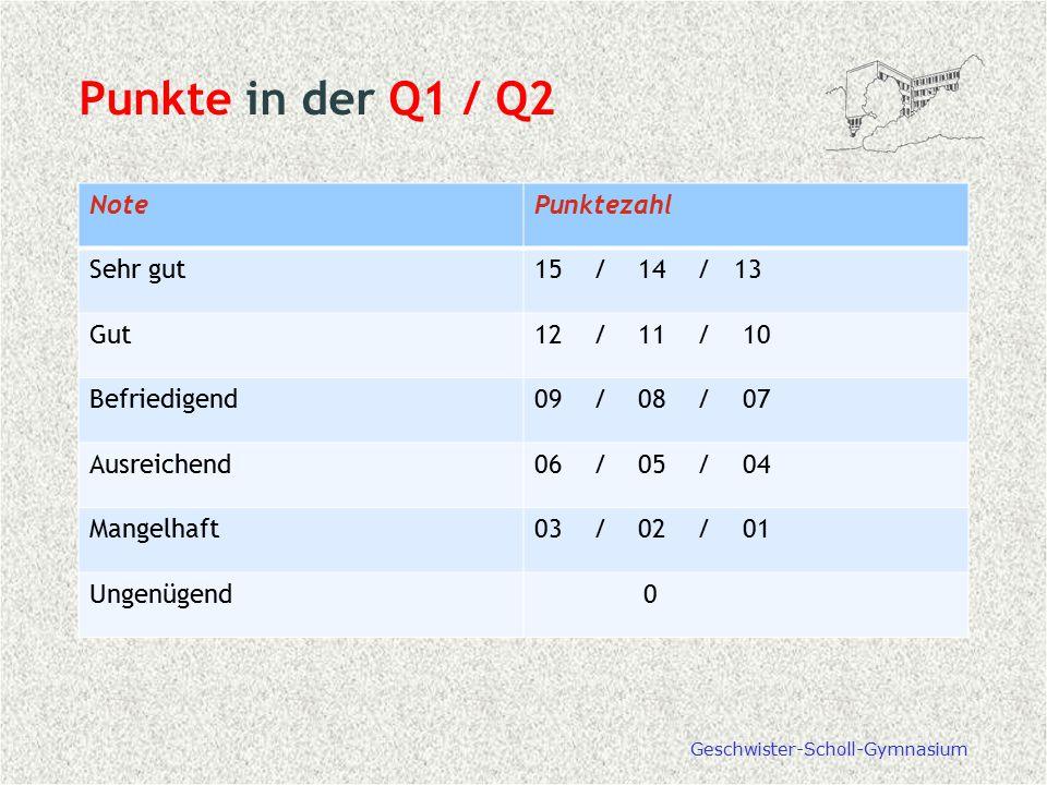 Punkte in der Q1 / Q2 Note Punktezahl Sehr gut 15 / 14 / 13 Gut