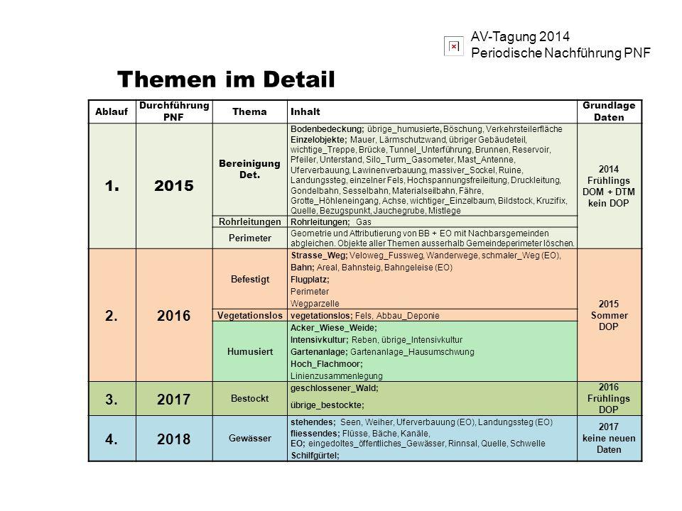 2014 Frühlings DOM + DTM kein DOP