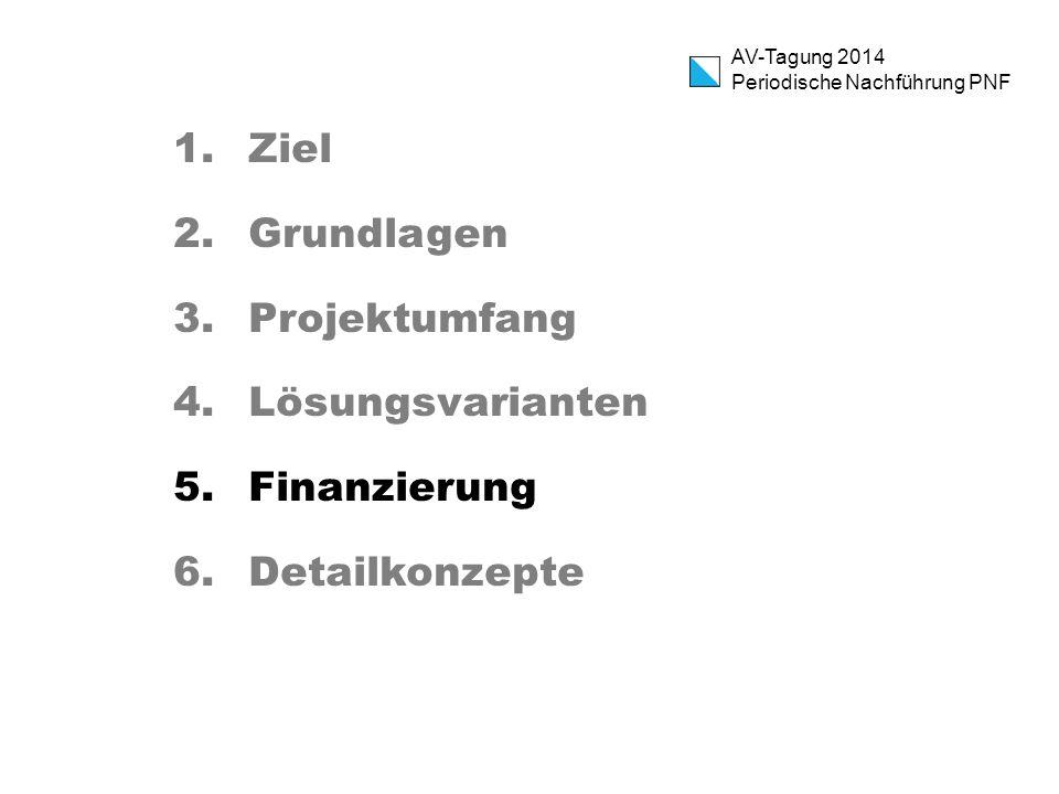 Ziel Grundlagen Projektumfang Lösungsvarianten Finanzierung Detailkonzepte