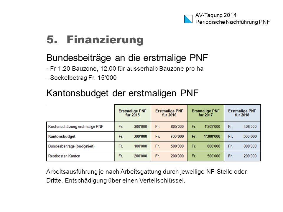 Finanzierung Bundesbeiträge an die erstmalige PNF