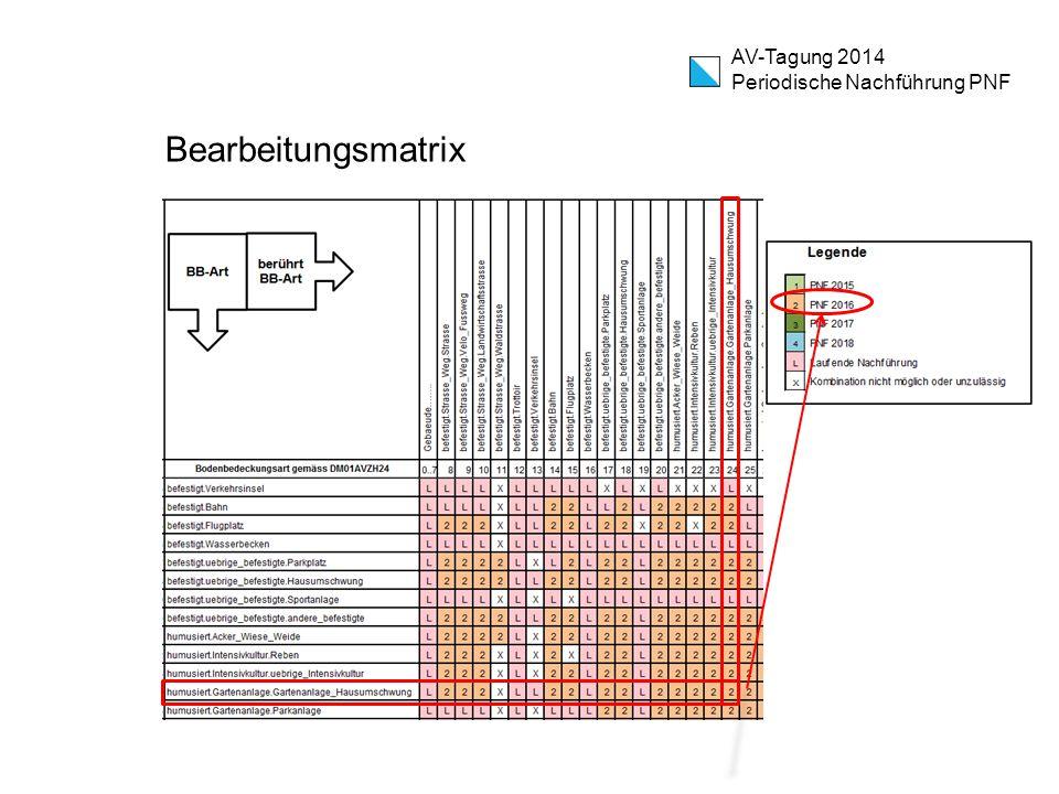 Bearbeitungsmatrix