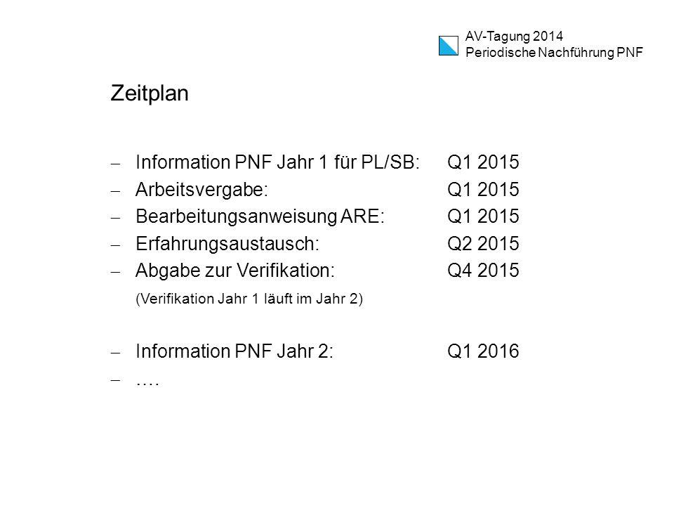 Zeitplan Information PNF Jahr 1 für PL/SB: Q1 2015