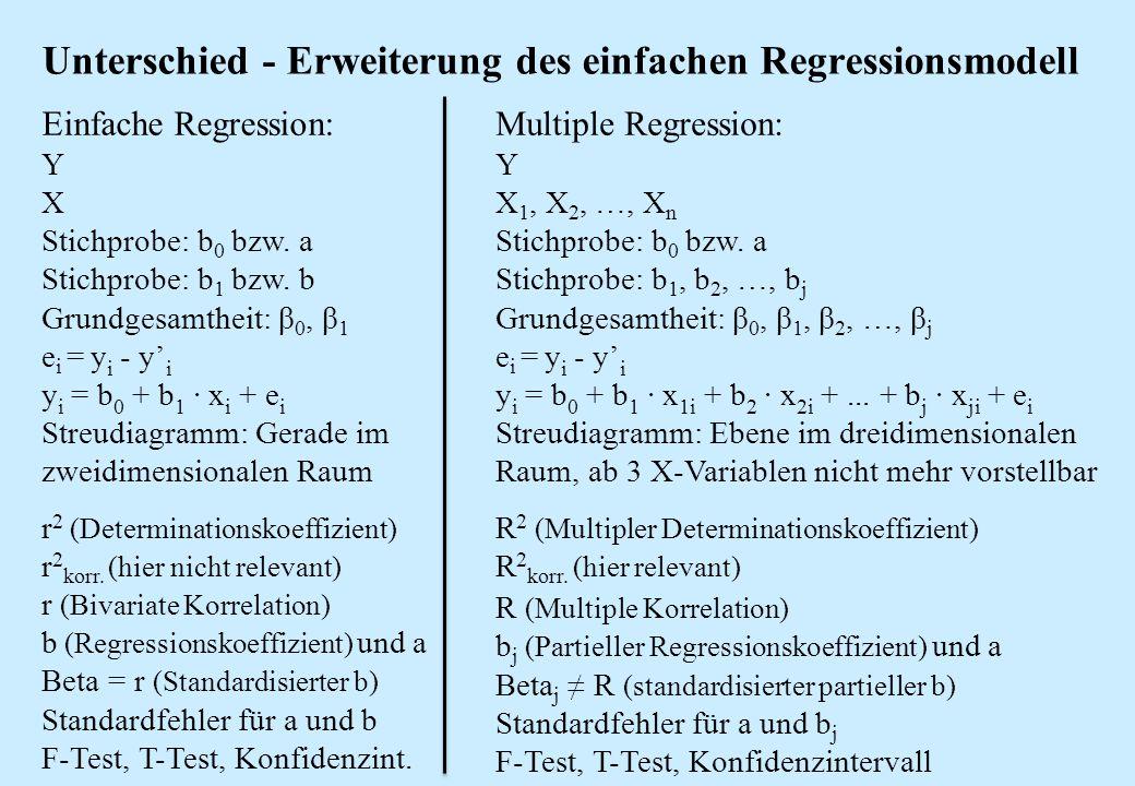 Unterschied - Erweiterung des einfachen Regressionsmodell