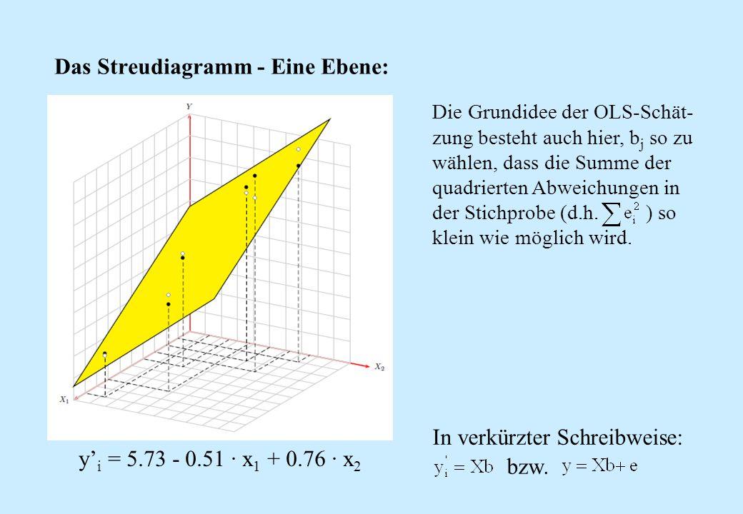 Das Streudiagramm - Eine Ebene: