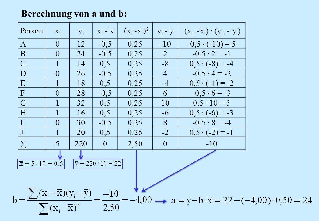 Berechnung von a und b: Person xi yi xi - (xi - )2 yi -