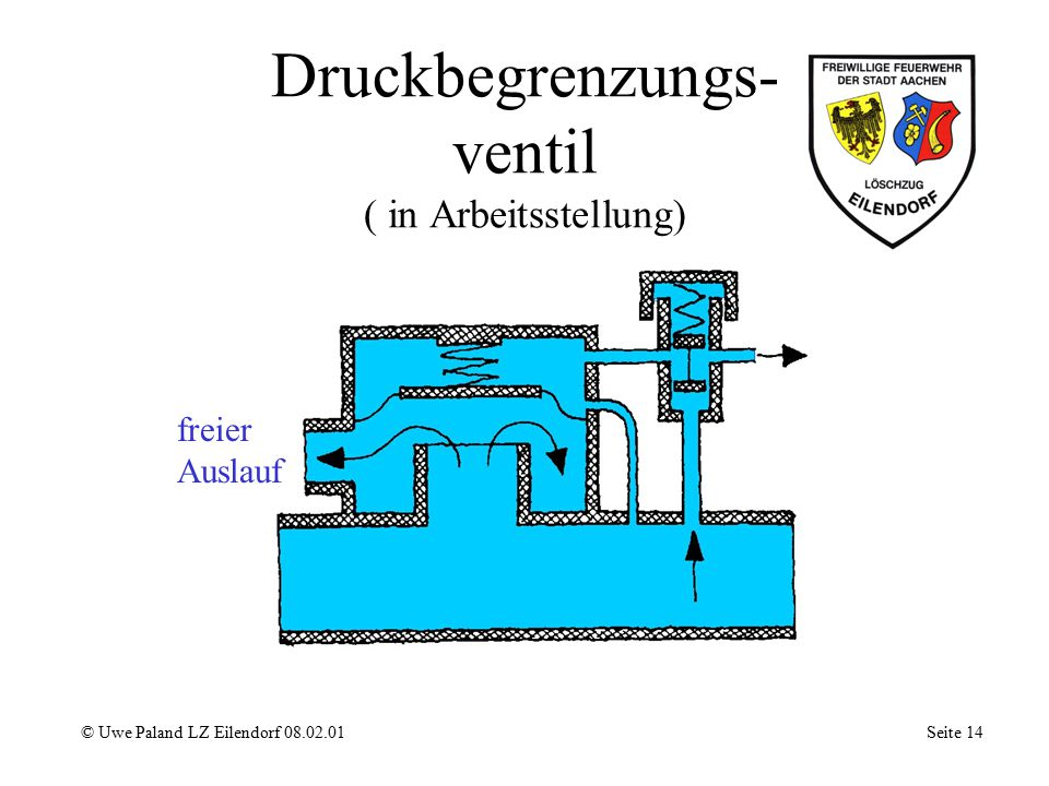 Druckbegrenzungs- ventil ( in Arbeitsstellung)