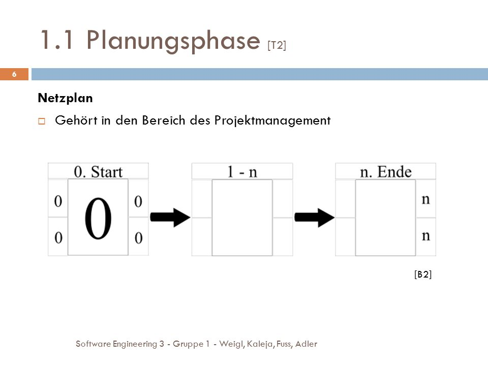 1.1 Planungsphase [T2] Netzplan