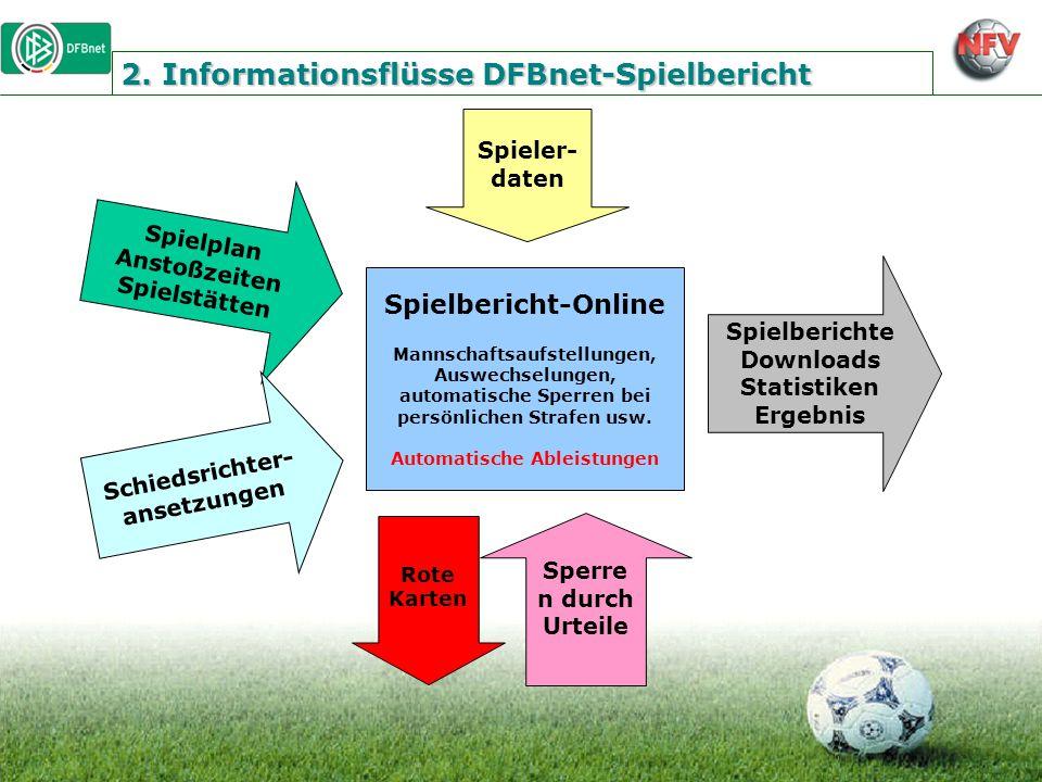 2. Informationsflüsse DFBnet-Spielbericht
