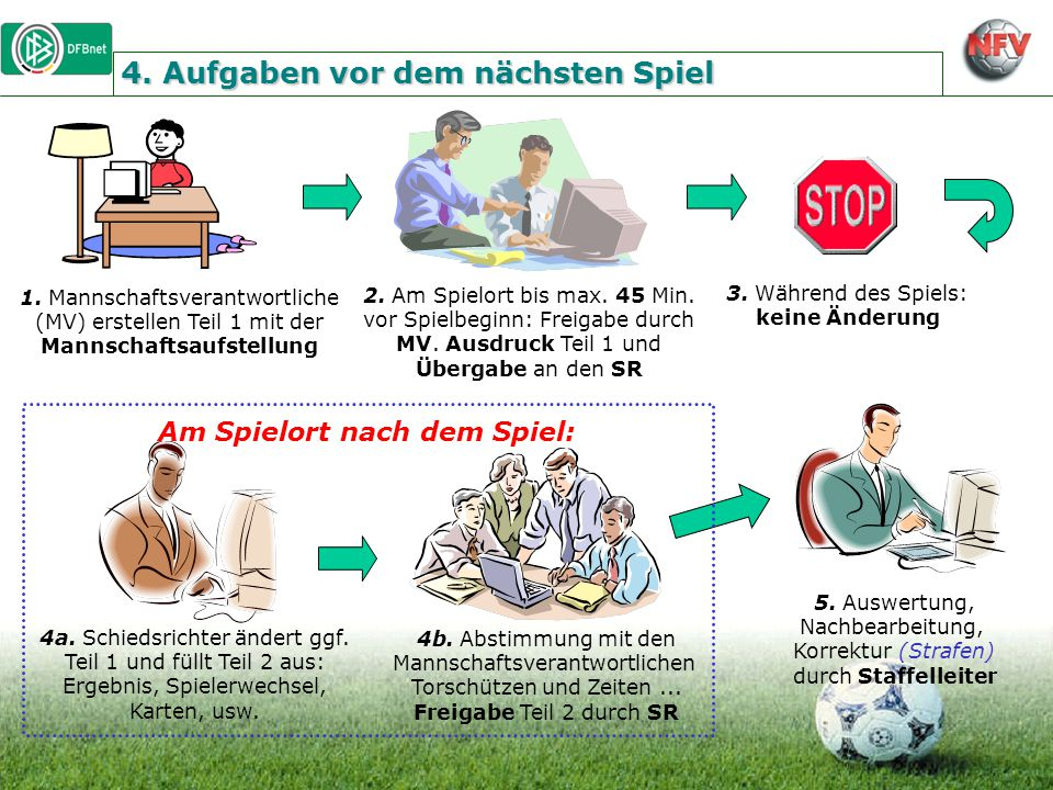 4. Aufgaben vor dem nächsten Spiel