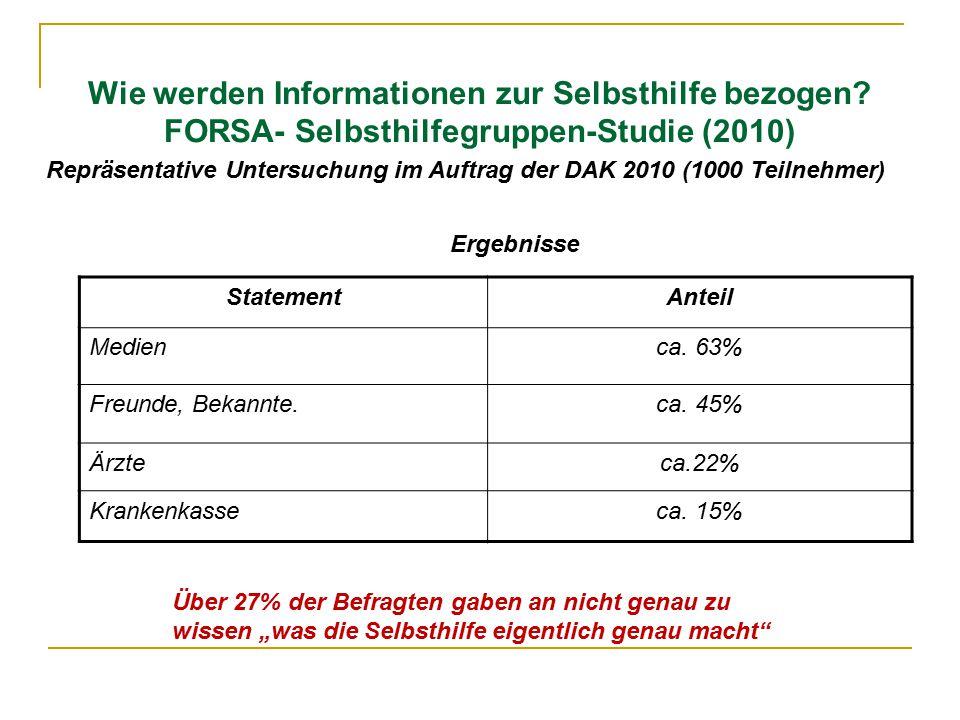 Repräsentative Untersuchung im Auftrag der DAK 2010 (1000 Teilnehmer)