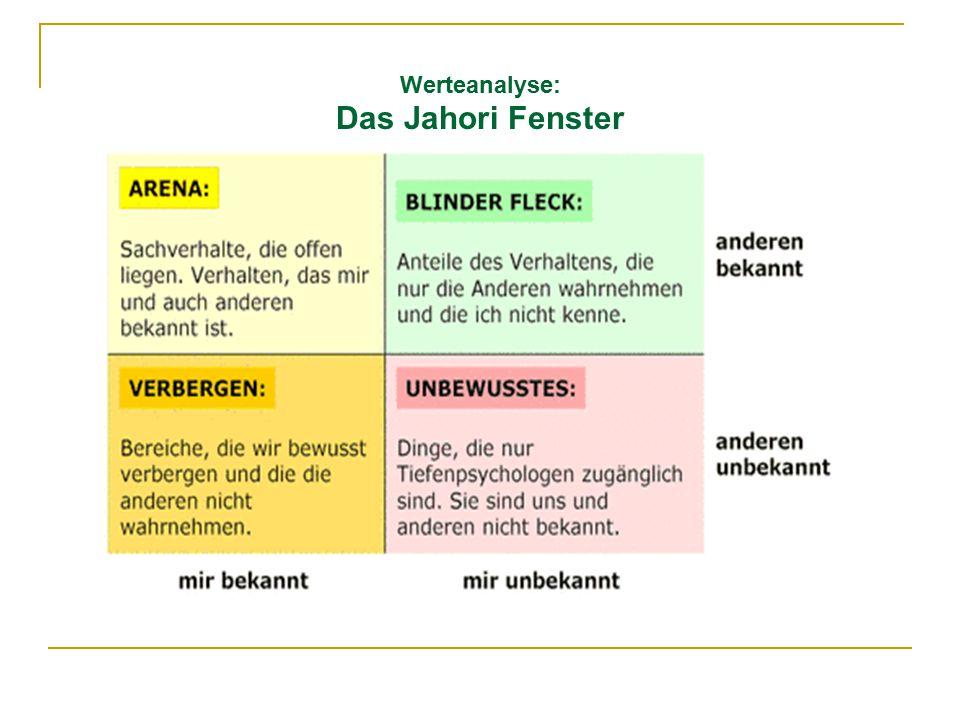 Werteanalyse: Das Jahori Fenster