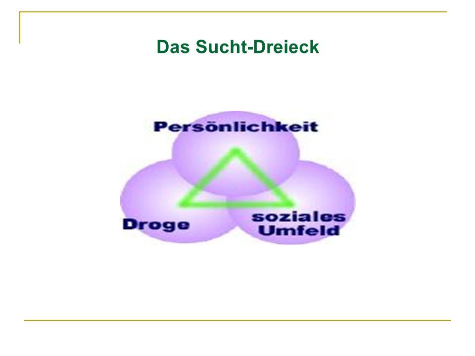 Das Sucht-Dreieck