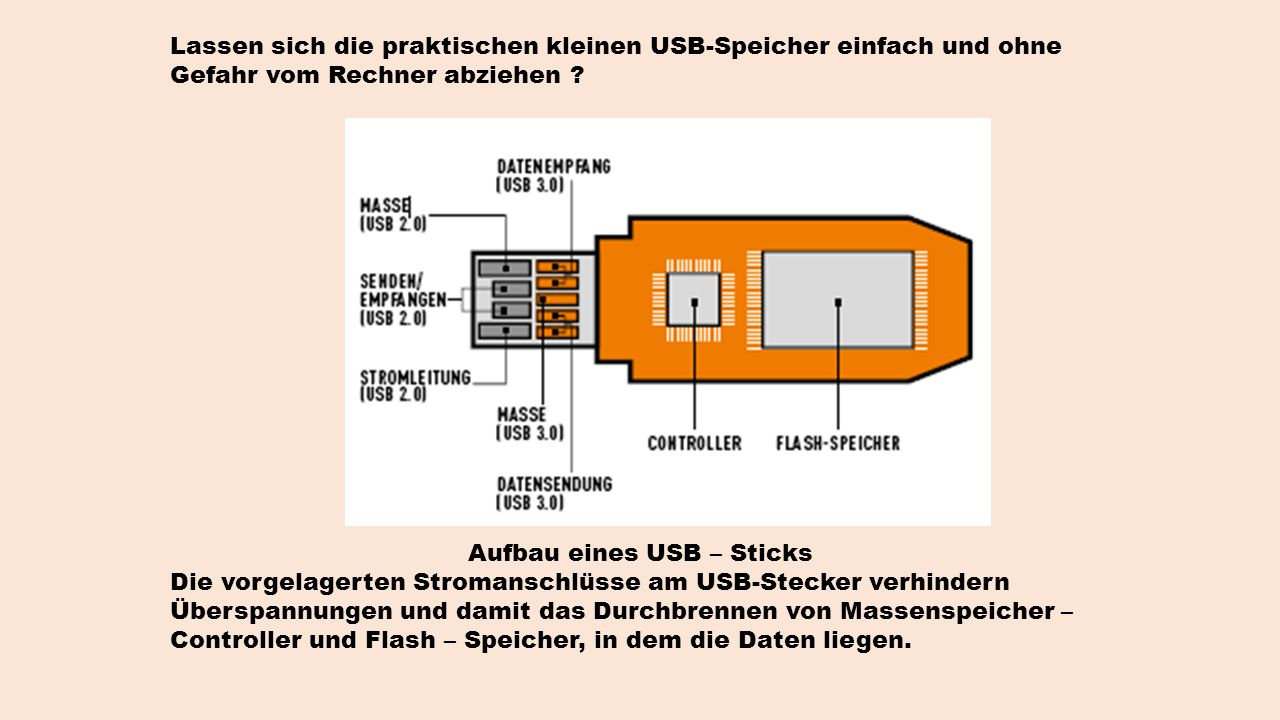 Aufbau eines USB – Sticks