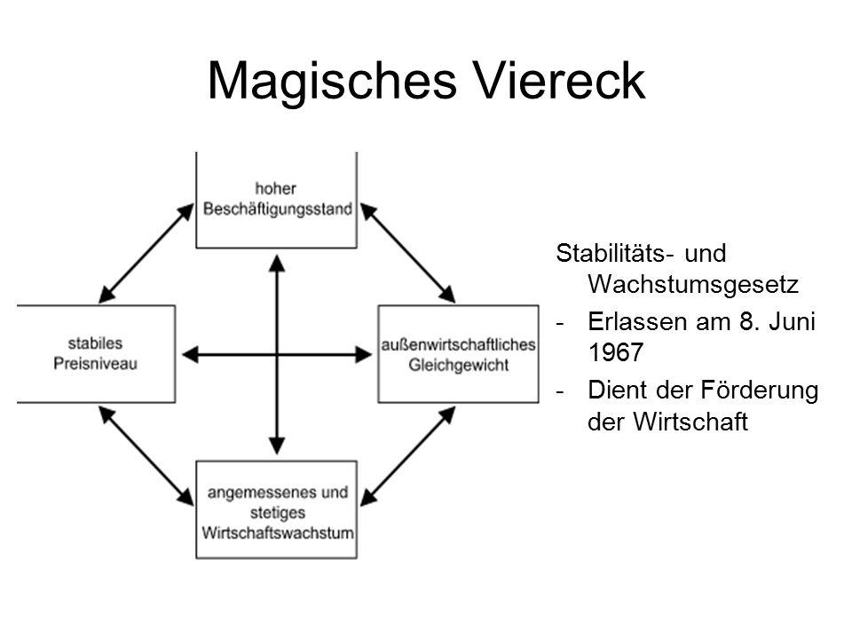 Magisches Viereck Stabilitäts- und Wachstumsgesetz