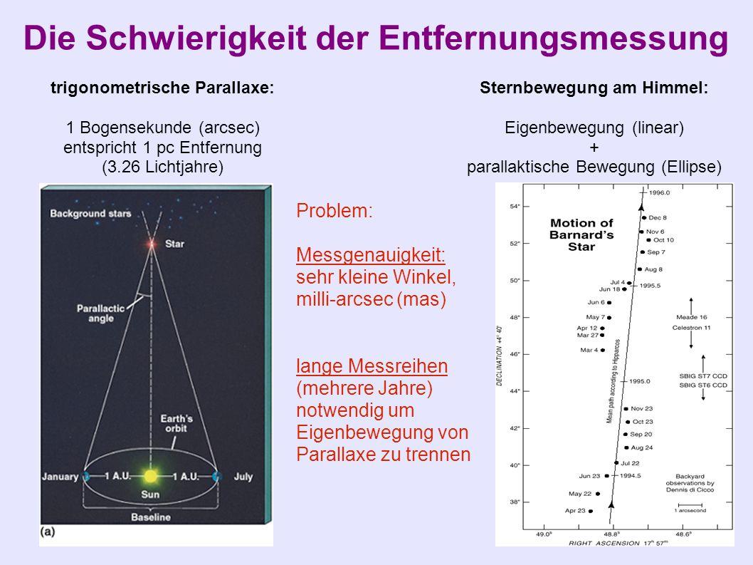 trigonometrische Parallaxe: Sternbewegung am Himmel: