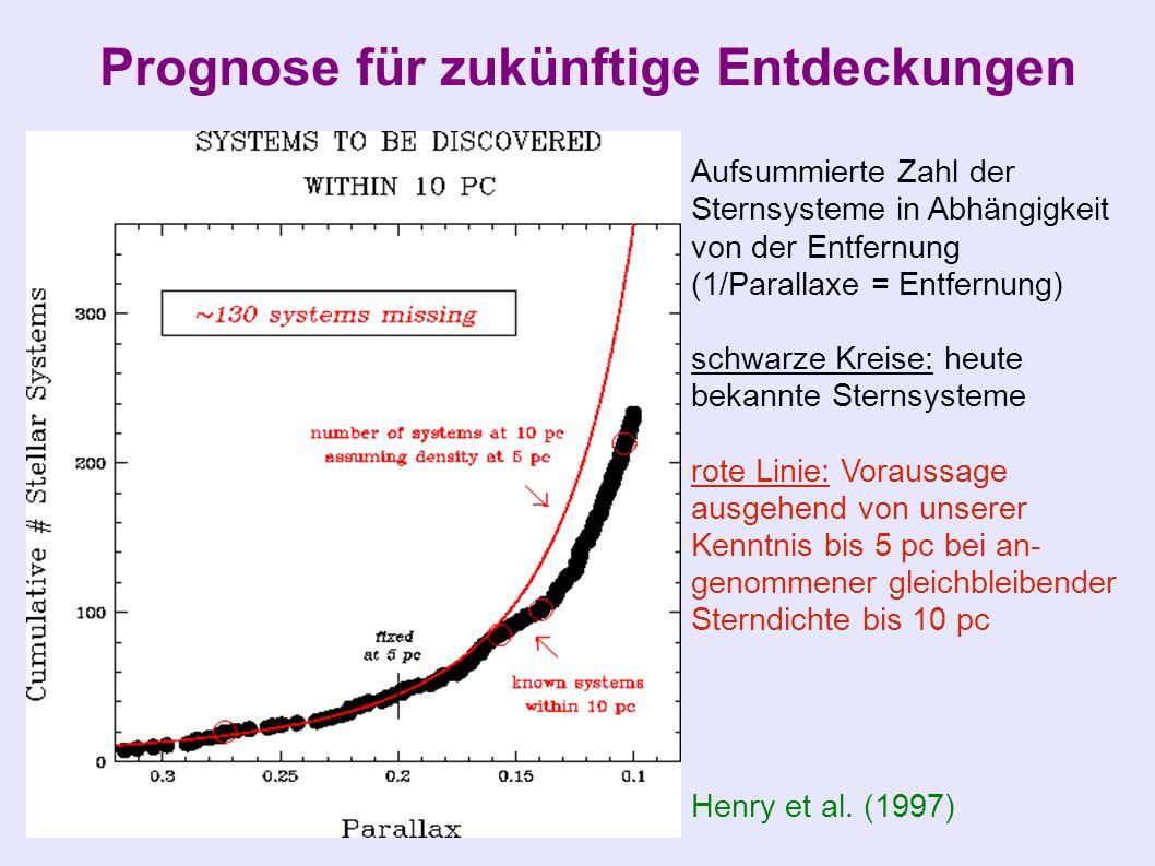 Prognose für zukünftige Entdeckungen