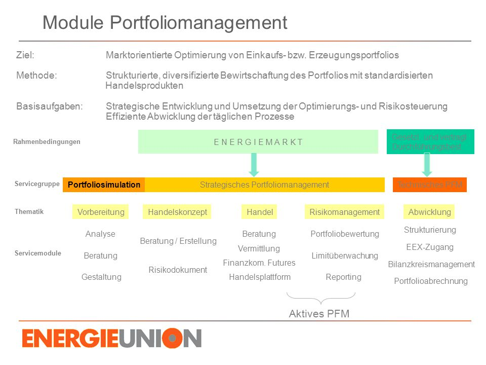 Module Portfoliomanagement