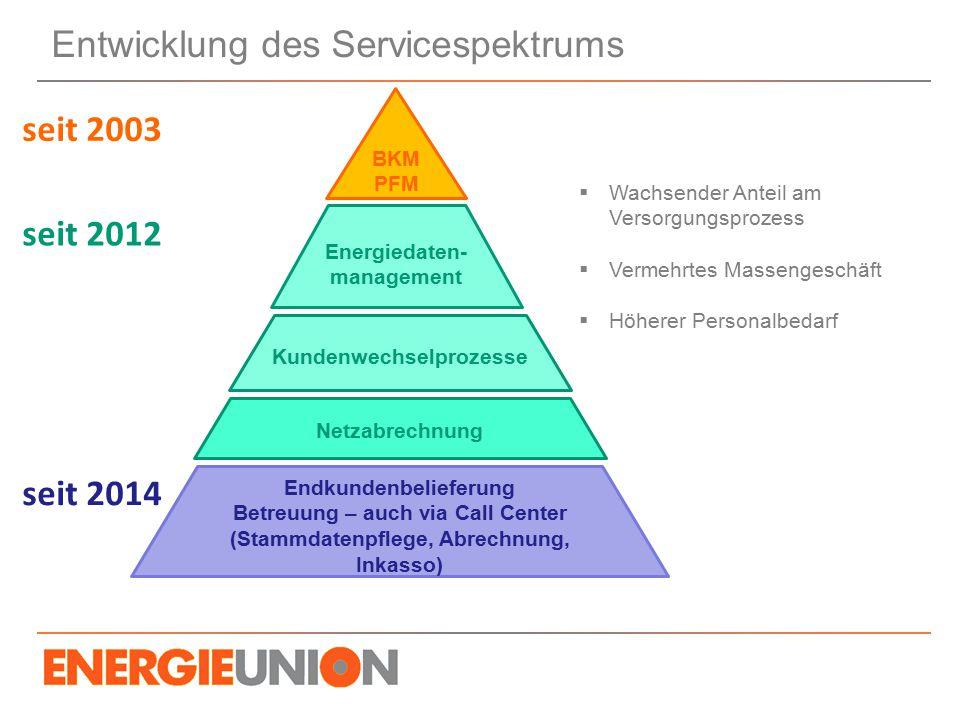 Entwicklung des Servicespektrums