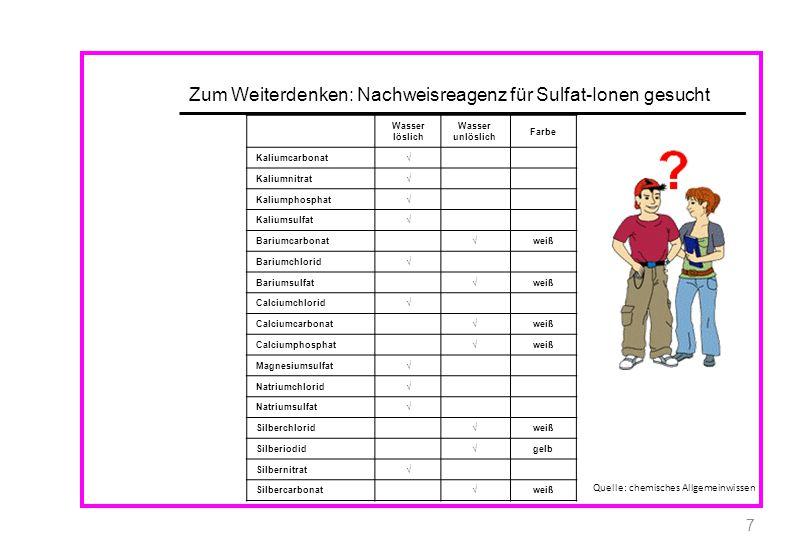 Zum Weiterdenken: Nachweisreagenz für Sulfat-Ionen gesucht