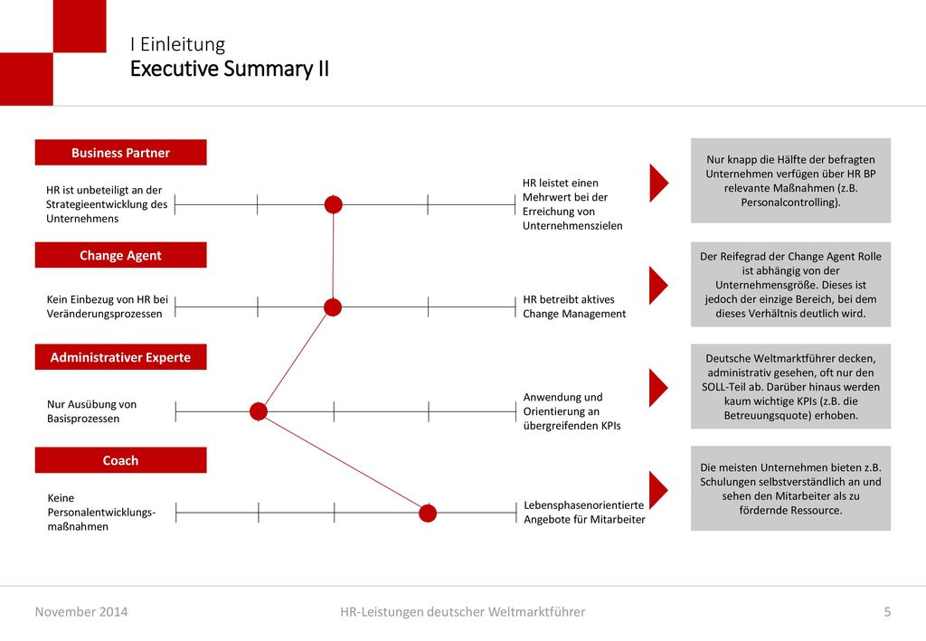 I Einleitung Executive Summary II