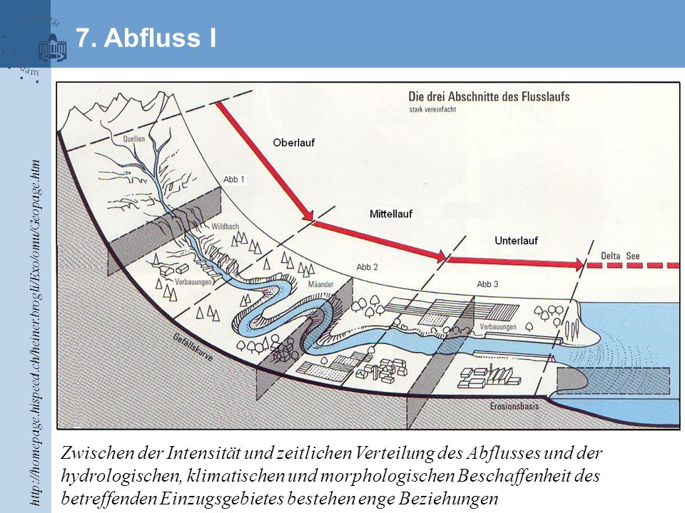 7. Abfluss I http://homepage.hispeed.ch/heiner.brogli/Exo/omu/Geopage.htm.