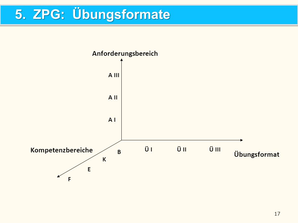 5. ZPG: Übungsformate Anforderungsbereich Übungsformat