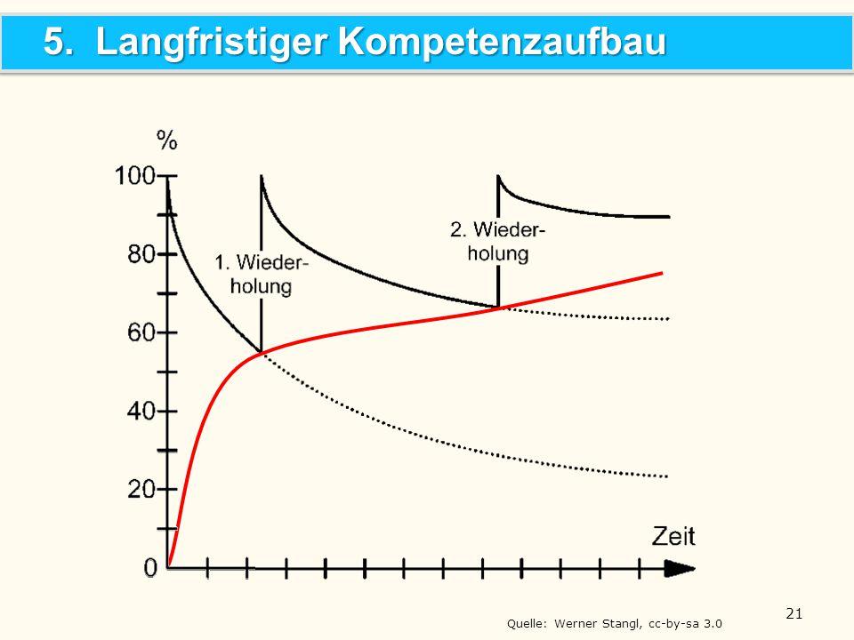 5. Langfristiger Kompetenzaufbau