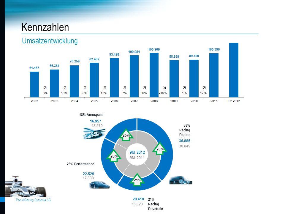 Kennzahlen Umsatzentwicklung 9M 2012 9M 2011 18% Aerospace 38% Racing