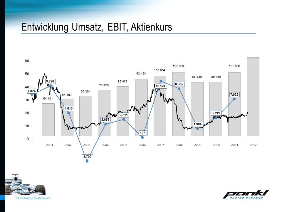 Entwicklung Umsatz, EBIT, Aktienkurs