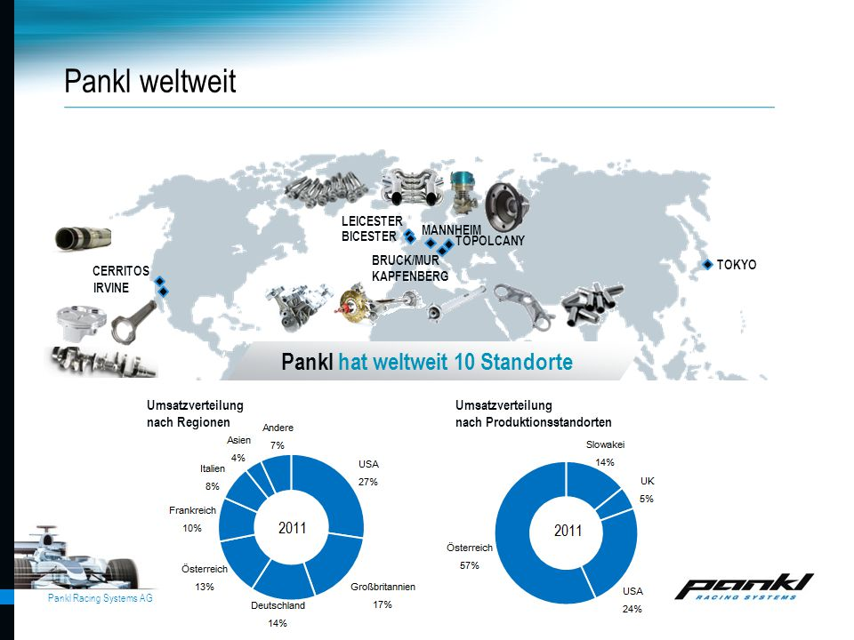 Pankl weltweit Pankl hat weltweit 10 Standorte Umsatzverteilung