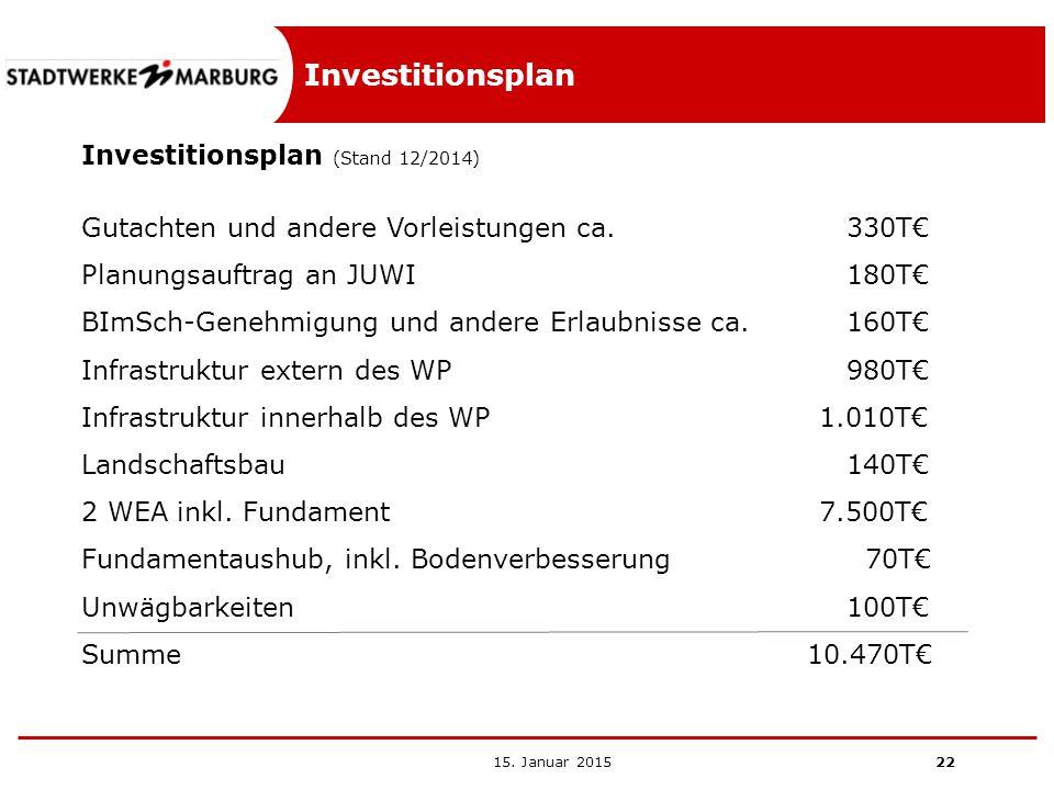 Investitionsplan Investitionsplan (Stand 12/2014)