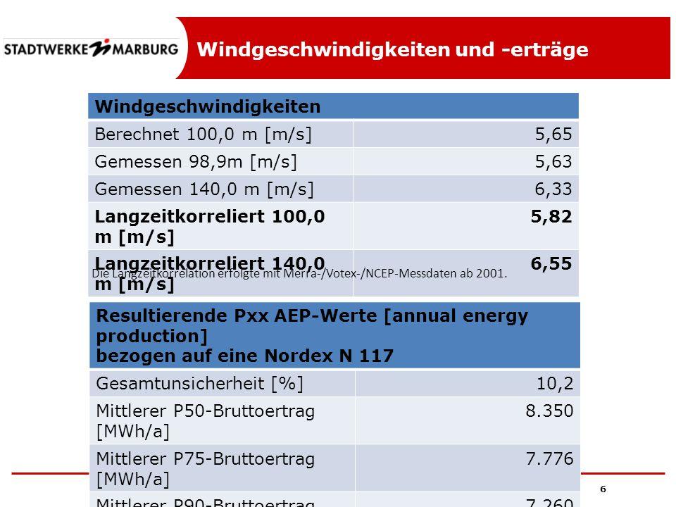 Windgeschwindigkeiten und -erträge