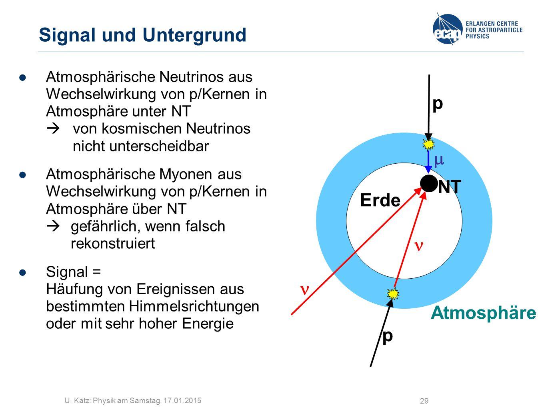 Signal und Untergrund p m NT Erde n n Atmosphäre p