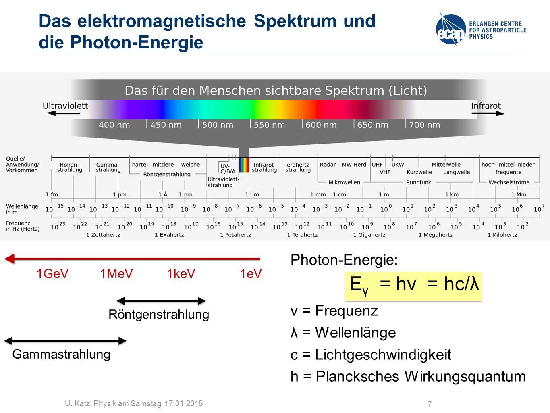 Das elektromagnetische Spektrum und die Photon-Energie