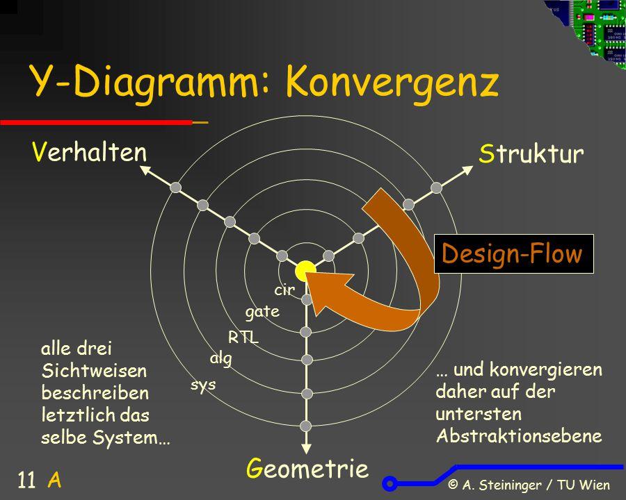 Y-Diagramm: Konvergenz