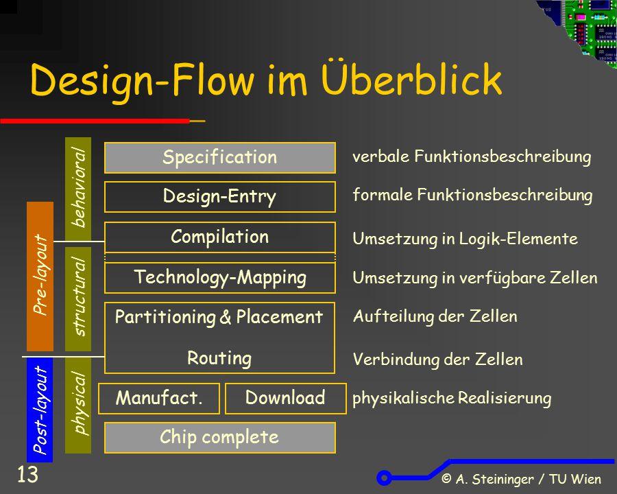 Design-Flow im Überblick